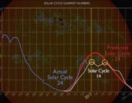 Solar Cycle: Twin Peaks? (English Version)